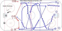 """B6 3-0 Weave-Regroup at Far End – U17 Key Points:  Principles: Pass while skating and then follow the pass and take the ice behind the puck carrier.. Fill the 3 lanes. Skate to the """"big ice"""" between the dots when you get the puck. Pass to the outside lane, skate to the inside lane.  Description:  A. 1 pass to 2 and follow the pass.  B. 2 skate to the big ice, pass to 3, follow the pass taking the ice behind.  C. 3 pass back to one, follow the pass.  D. 1 regroup with 4 and 1-2-3 fill each lane.  E. 4 pass to 1 or 3 on the strong side.  F. 1-2-3 weave the same way and attack with a triangle and stop at the original end.  G. 4-5-6 follow and repeat the other way."""