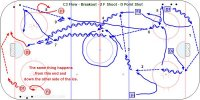 B600 Flow - Breakout - 2 F Shoot - D Point Shot - Finland U20