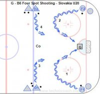 G - B6 Four Spot Shooting - Slovakia U20