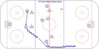 D1 One Pass in Each Zone  Key Points: Close support, skate to open ice with the puck, give a target.  Description: 1. Play full ice either in shifts or all on the ice at once. 2. There must be at least one pass made in each zone. If not the other team gets the puck. 3. Controlled scrimmage so everyone stop on the whistle for coach input. 4. With shifts in a D100 game pass back to the goalie on the whistle.