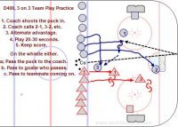D200 Cross Ice Uneven Situations