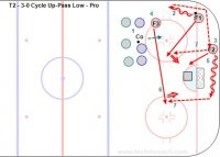T2 - 3-0 Cycle Up-Pass Low – Pro Key Points: Protect the puck and pull the defender up the boards before passing. Give a target and one touch the shot. Give shot options on both sides of the net. Description: 1. Coach shoot the puck into the corner and pressure the puck. 2. F1 get the puck and skate up the boards. 3. F2 go below the goal line. 4. F3 mirror the puck from the high slot. 5. F1 pass low to F2 and skate into the slot. 6. F3 skate across to the other side of the net. 7. F2 pass to either F1 or F3 who shoot. * Another option is F2 to walk out or wrap around with the puck.