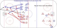 T4 Defensive Zone Coverage 1-1, 2-1, 2-2, 3-2, 3-5 - Pro