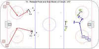 T3 - Pressure Point and Shot Block x 2 Circuit - U17 Key Points: Skate into the shooting lane and then either drop to block the shot or pressure the point. Description. 1. Players leave from the dot to block shot in the middle and then the far dot. 2. Skate to get in the shooting lane and then drop to one knee sideways. 3. Stop the high point shot from the top of the circles. 4. Use a ball or soft rubber puck to introduce the technique. 5. Progress to shooter moving sideways and blocker adjusting to stay in the shooting lane. 6. At the other end there are two point men and the defenders leave from the corners. 7. Defender first skate into the shooting lane and then pressure the point. 8. Skate hard to the point and put the stick on the puck. 9. Skate under control so you don't fly past the shooter if he makes a move. 10. First skate out with stick in the D-D passing lane and then on the puck. 11. Progress to mid slot-head on swivel-pass from low to the point and then out.