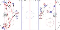 T4 - Low Defensive Zone 1-2 x 2, 3-3 – Pro